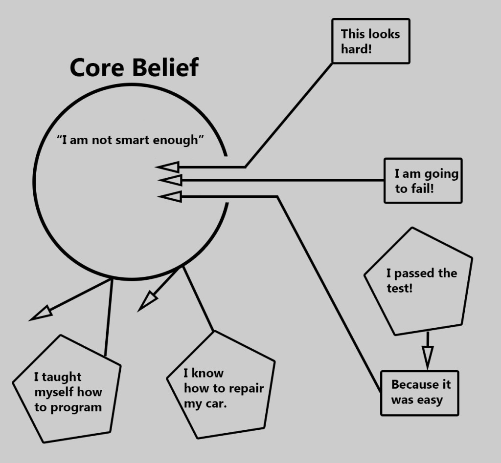 Belief Diagram